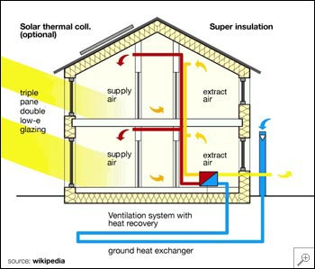 Passive house for Windows for cold climates